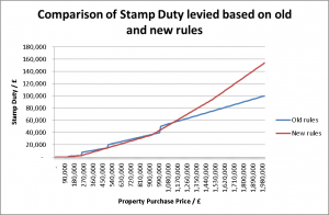 Comparison of Stamp Duty levied based on old and new rules (click to enlarge)