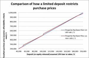 Comparison of how lower stamp duty, coupled with borrowing may significantly raise purchase prices for same net equity/deposit (click to enlarge)