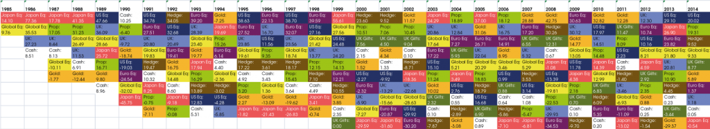 30 years of investment returns (click to enlarge)