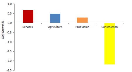 Chart 1: UK GDP by Sector, Q3 2015. Source: ONS GDP first estimate, Q3 2015