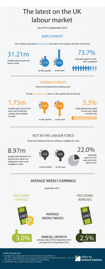 Comparing July to September 2015 with April to June 2015, the number of people in employment increased by 177,000 (to reach 31.21 million), the number of unemployed people fell by 103,000 (to reach 1.75 million) and the number of people aged from 16 to 64 not in the labour force (economically inactive) fell by 22,000 (to reach 8.97 million).