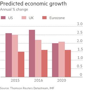 Predicted Economic Growth