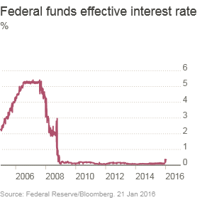 Federal Funds Effective Interest Rate