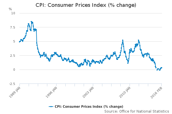 CPI Consumer Prices Index