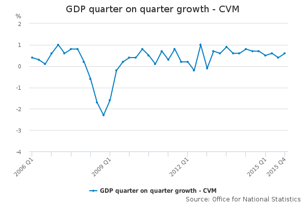 GDP quarter on quarter growth
