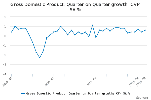 GDP quarter on quarter growth 10 years