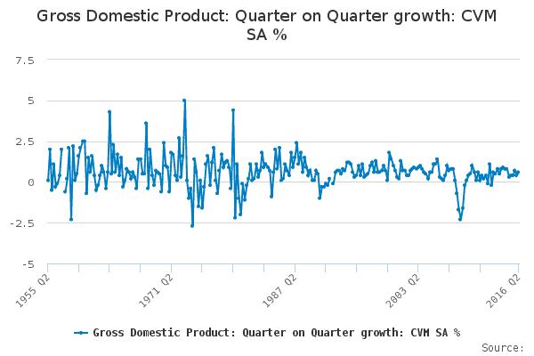 GDP quarter on quarter growth