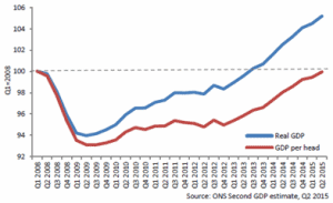 UK real GDP verses GDP per head