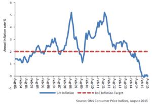 Chart 1: CPI inflation