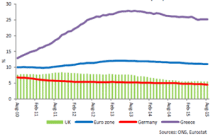 Chart 2: Eurozone and UK unemployment