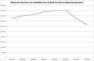 Maximum tax-free sum available since 6/4/06 for those without protections