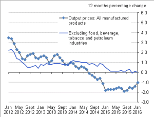 Figure A: Output prices UK, January 2012 to January 2016