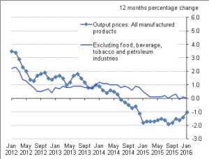 Figure A: Output prices UK, January 2012 to January 2016