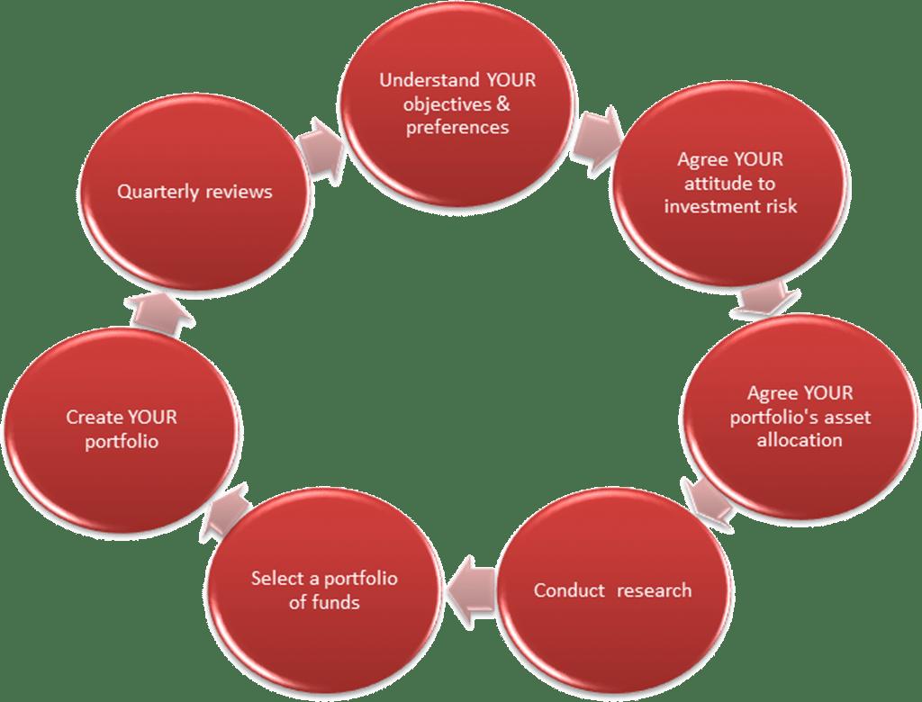 wingate investment strategies
